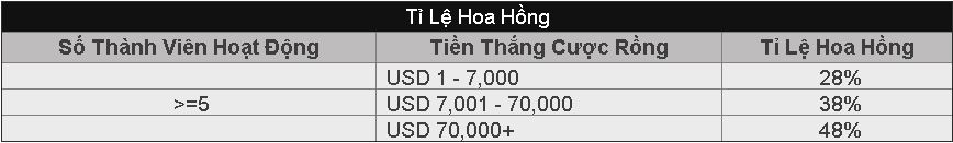 ti le hoa hong dai ly 188bet